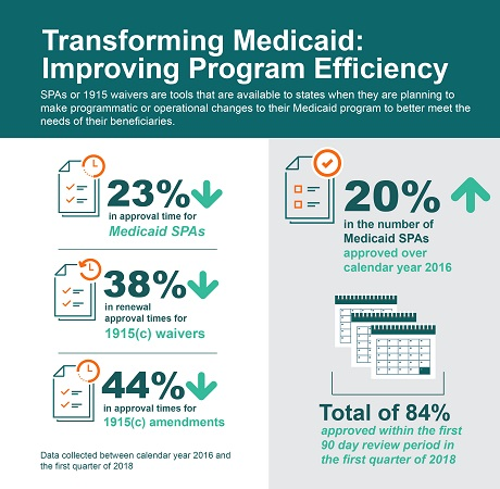 Transforming Medicaid: Improving Program Efficiency  Between calendar year 2017 and first quarter 2018, process improvements have resulted in significantly reduced approval times.  Approval time for Medicaid SPAs is down 24% Approval time for 1915c waivers is down 54% Approval time for 1915c amendments is down 48% Number of approved Medicaid SPAs is up 21%. Total of 84% within the first 90 days.