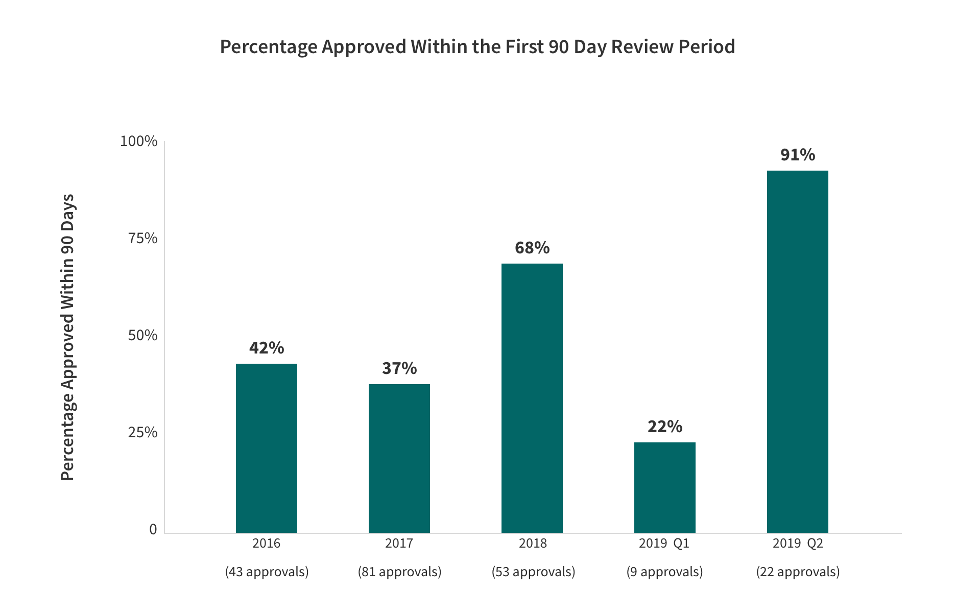 1915(c) Waiver Renewals - Percentage Approved within the First 90 Day Review Period Bar Graph with the categories and values. Described in table below.