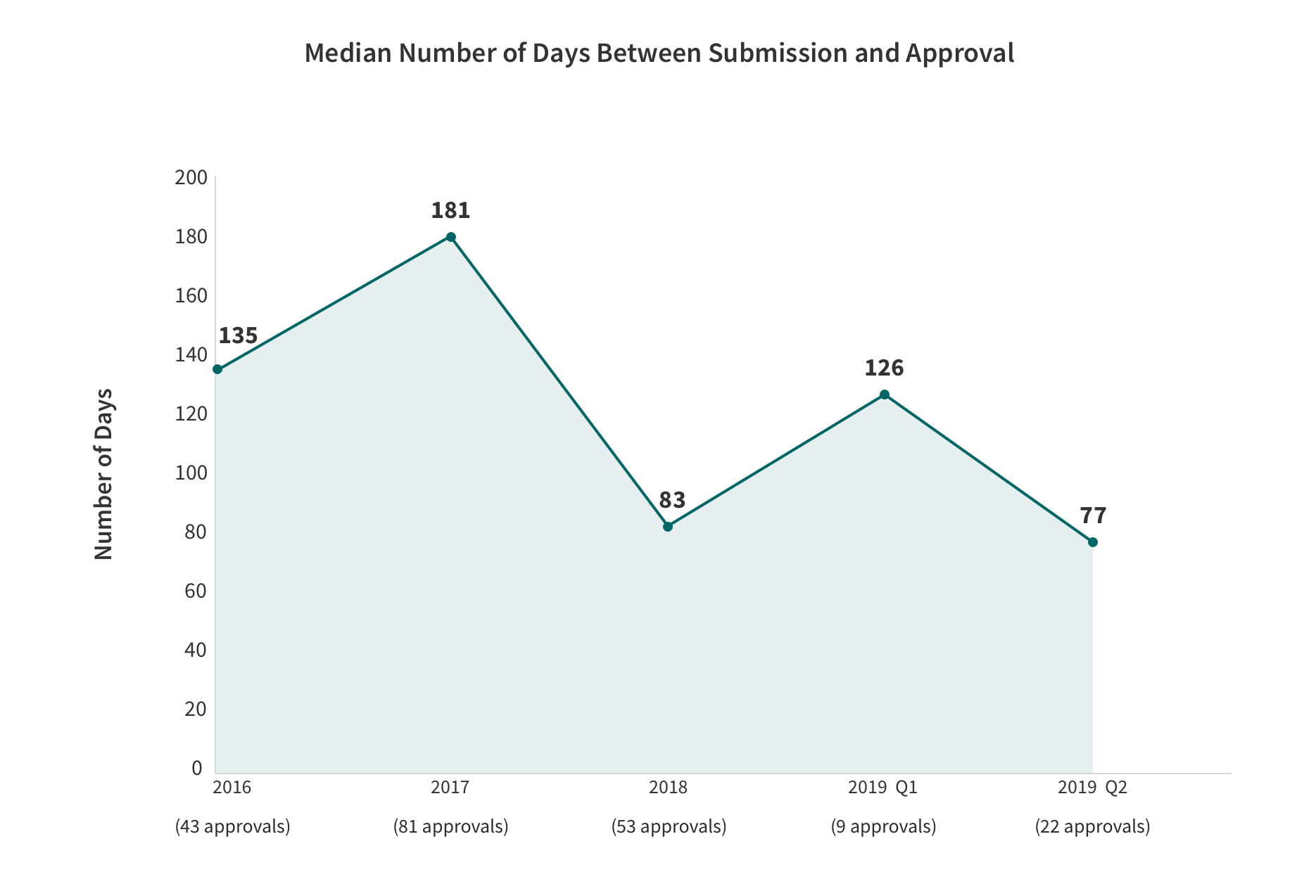 1915(c) Waiver Renewals - Median Number of Days between Submission and Approval Line Graph with the categories and values. Described in the table below.