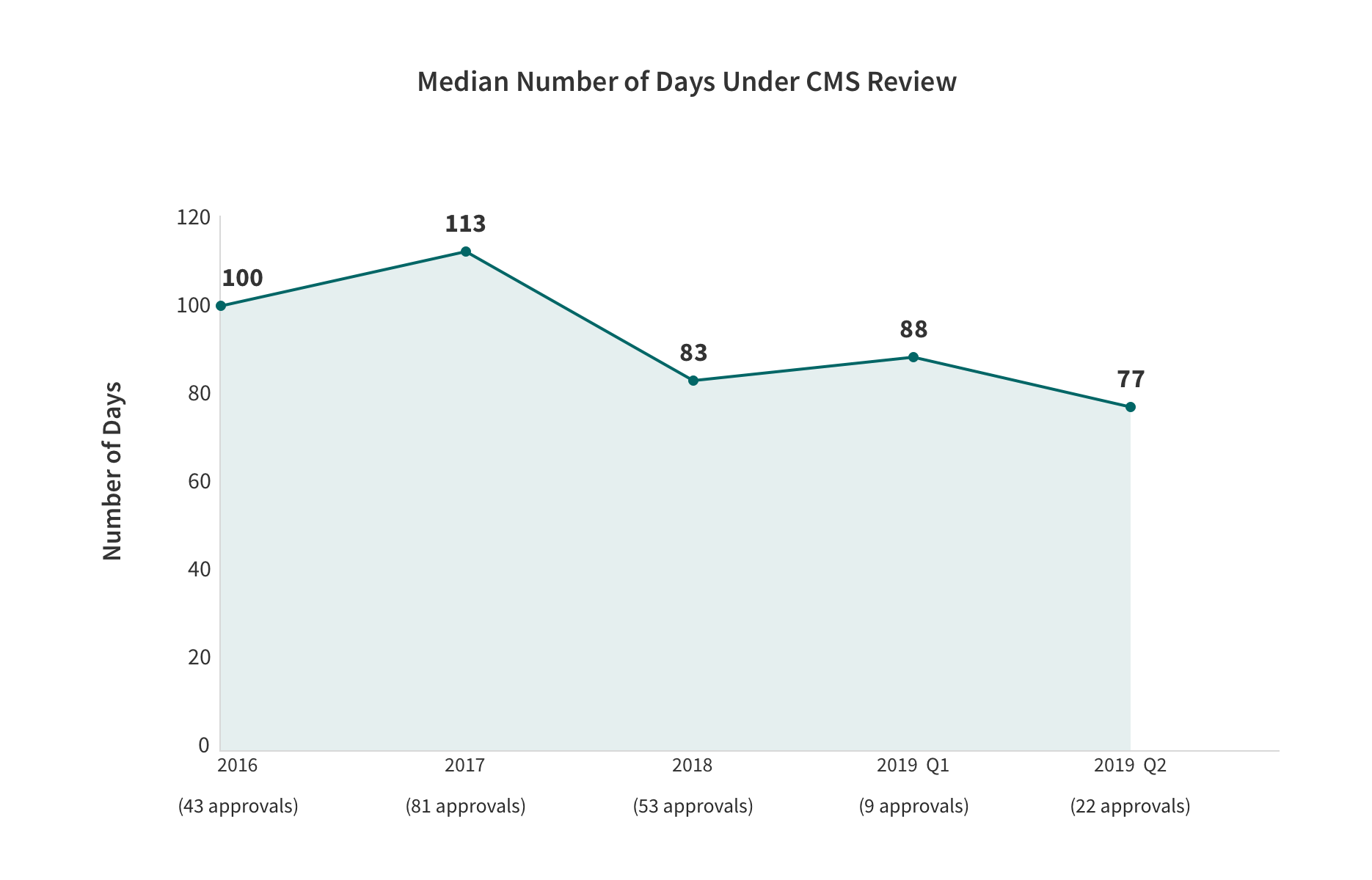 1915(c) Waiver Renewals - Median Number of Days under CMS Review Line Graph with the categories and values. Described in the table below