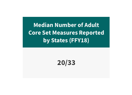 Median number of adult core set measures reported by states in federal fiscal year 2018 is 20 out of 33.