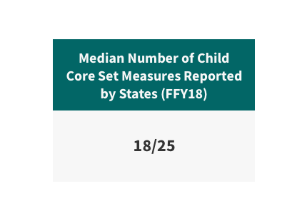 Median number of child core set measures reported by states in federal fiscal year 2018 is 18 out of 25.
