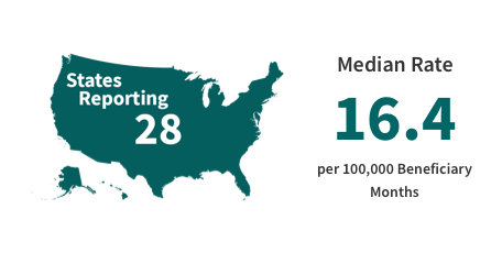 States Reporting: 28 and Median Rate of Diabetes Short-term Complication Admission Rate per 100,000 Beneficiary Months: 16.4