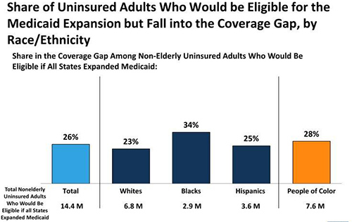 Graph showing 28% of uninsured adults who would be eligible for Medicaid if all states expanded are people of color.