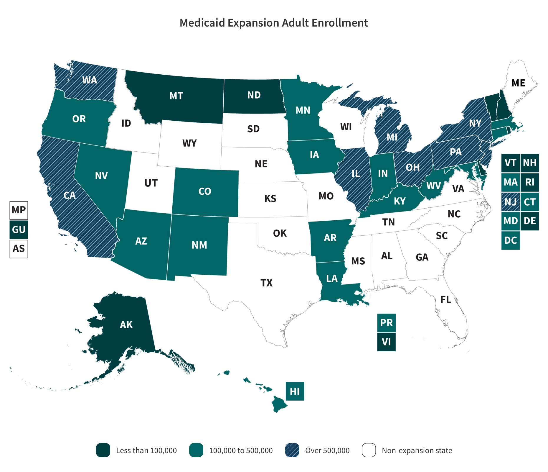 Medicaid Expansion Adult Enrollment US Map with the categories and values. Description in the following table.