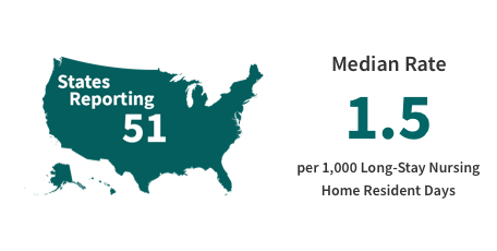 51 states reporting. Median rate of 1.5 per 1,000 long stay nursing home resident days.