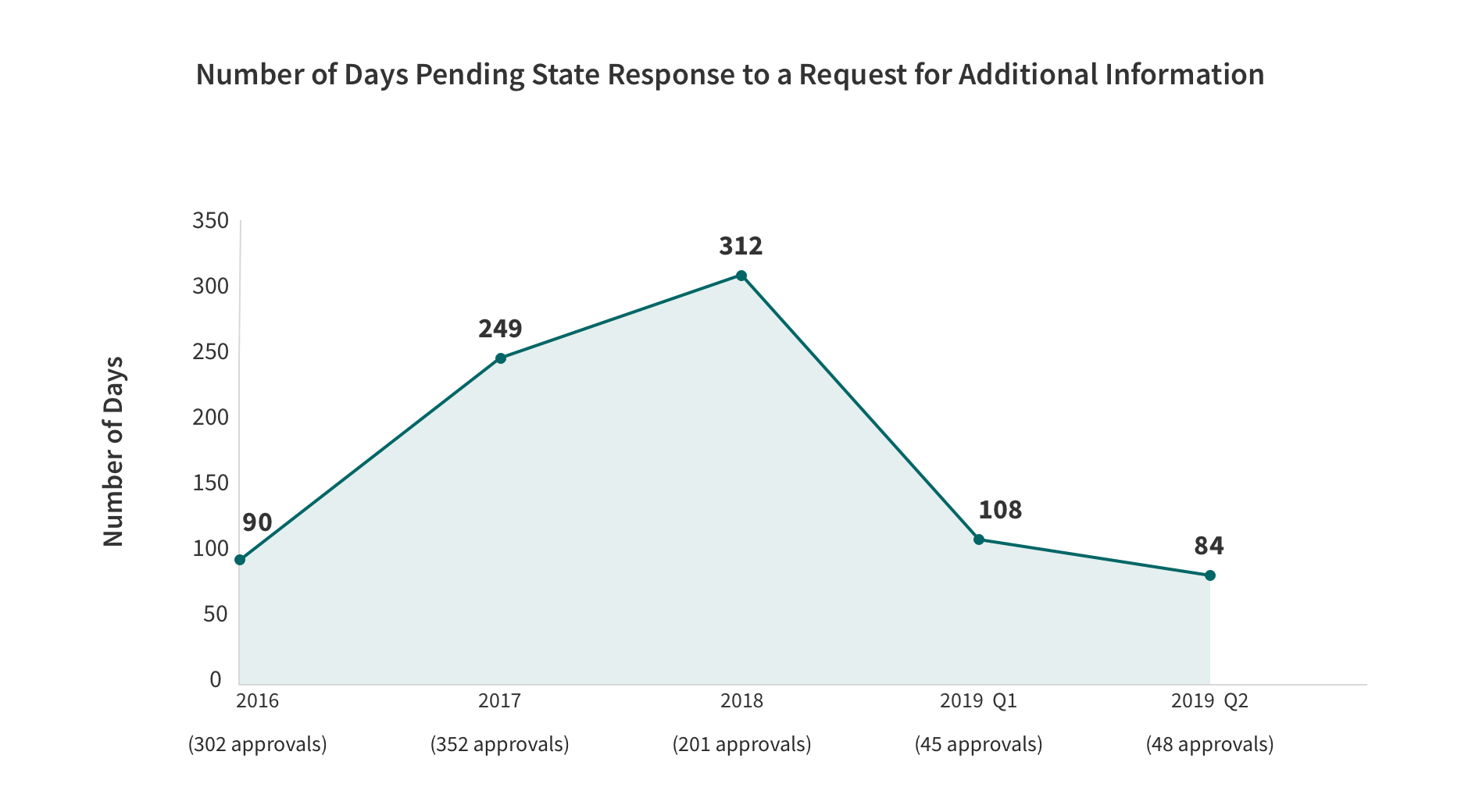 Medicaid State Plan Amendments- Number of Days Pending State Response to a Request for Additional Information Line Graph with the categories and values. Described in the table below