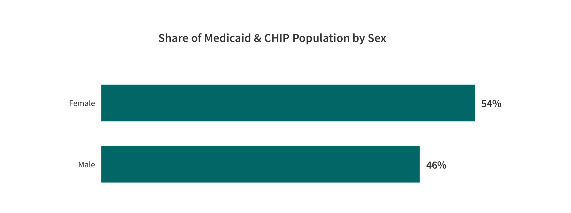 Share of Medicaid and CHIP Population by Sex Bar Graph with the categories and values. Description shown in the following table.