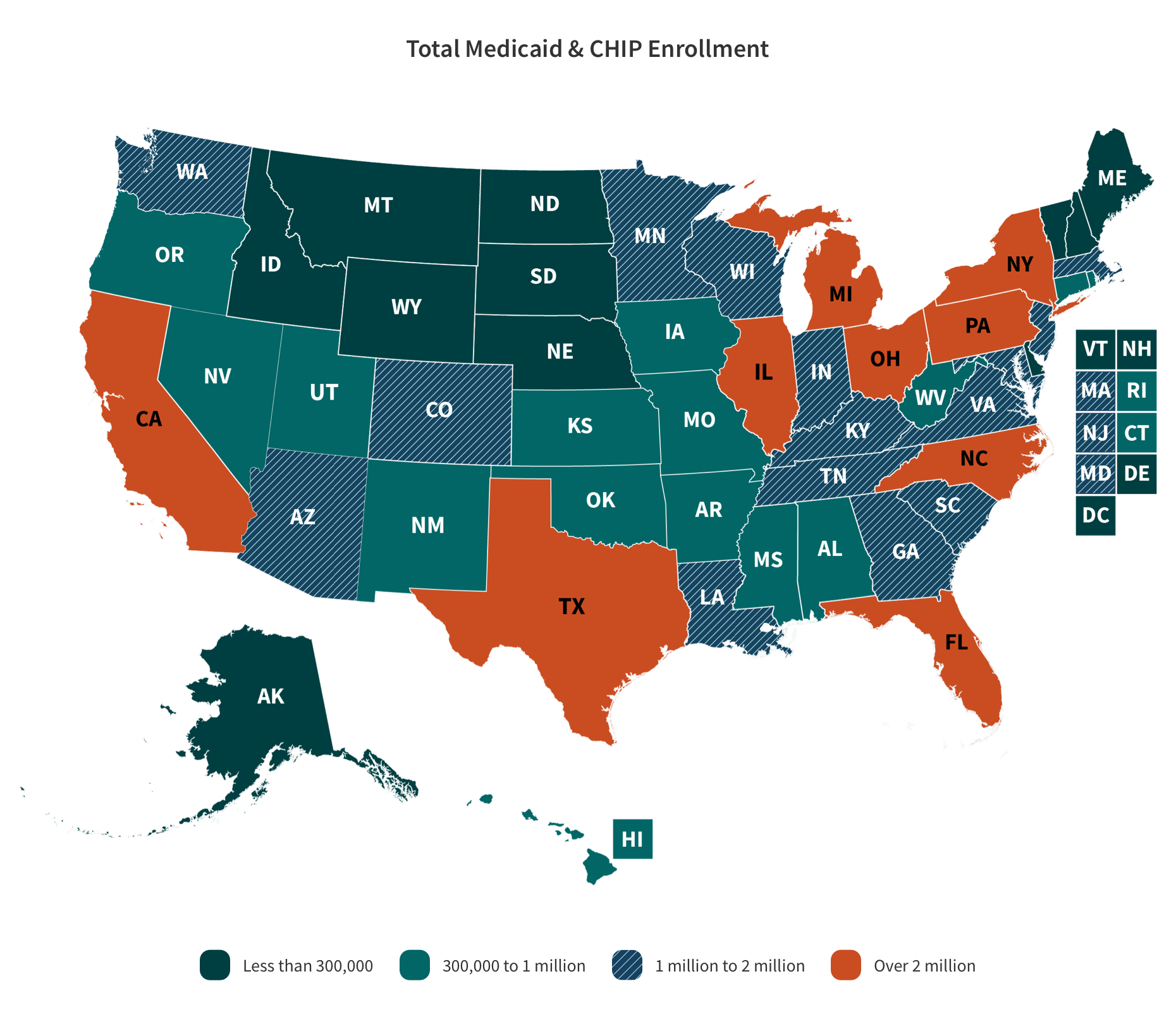 Total Medicaid & CHIP Enrollment US Map with the categories and values described in the table below.