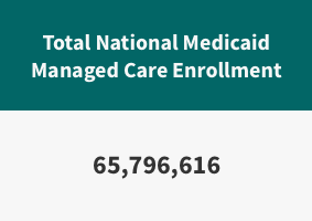Total National Medicaid Managed Care Enrollment is 65,796,616.