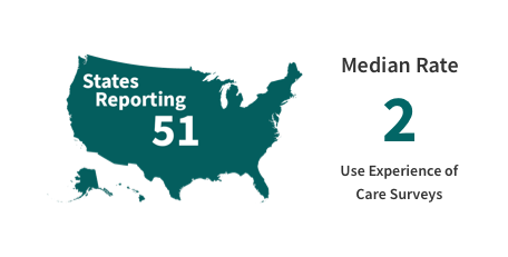 51 states reporting, median rate of 2 patient experience surveys.